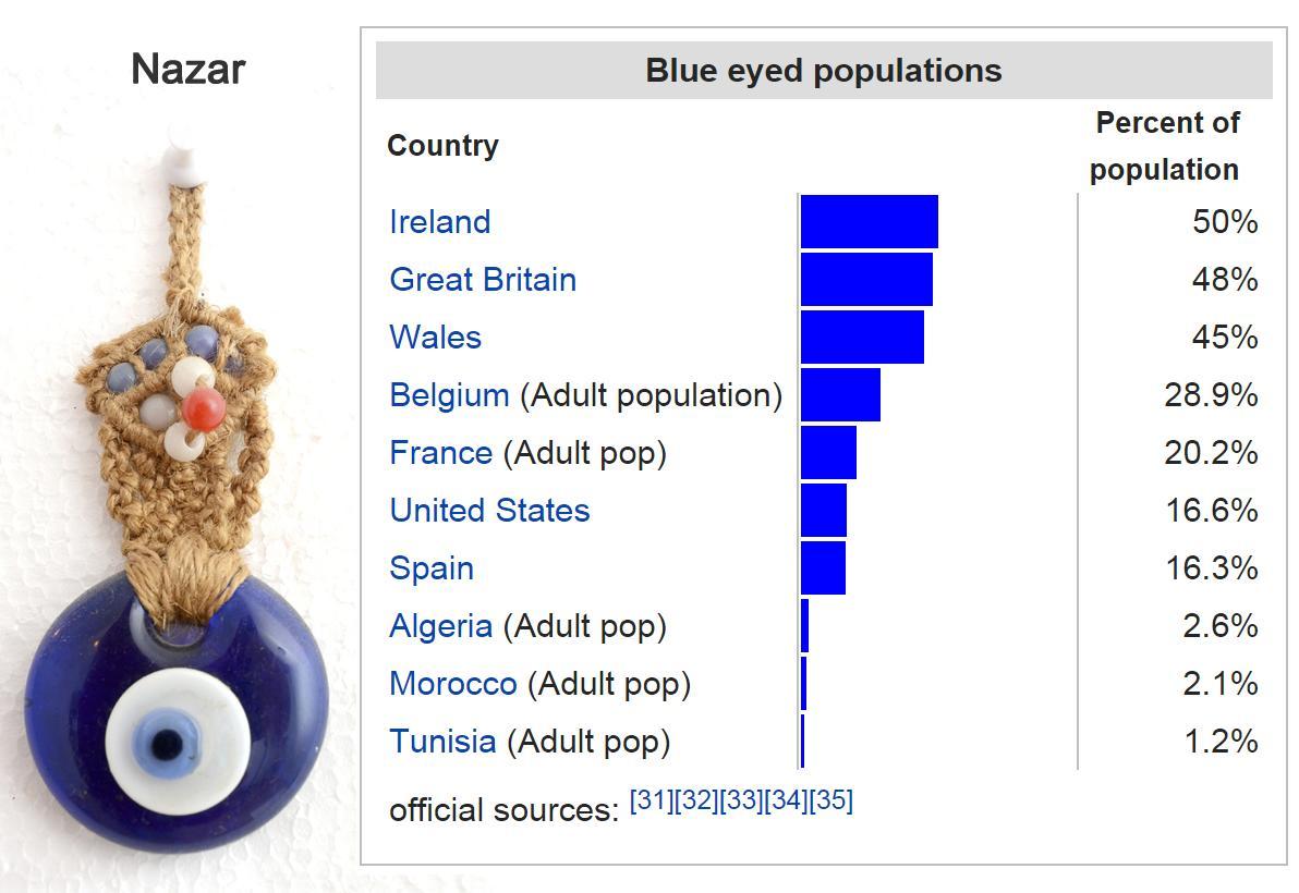 Nazar e occhi azzurri