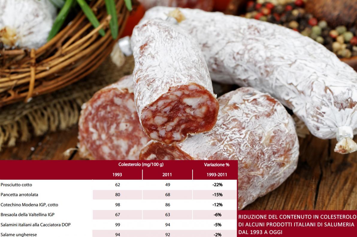 Colesterolo nella Carne di Maiale
