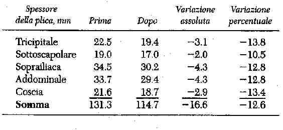 percentuale grasso