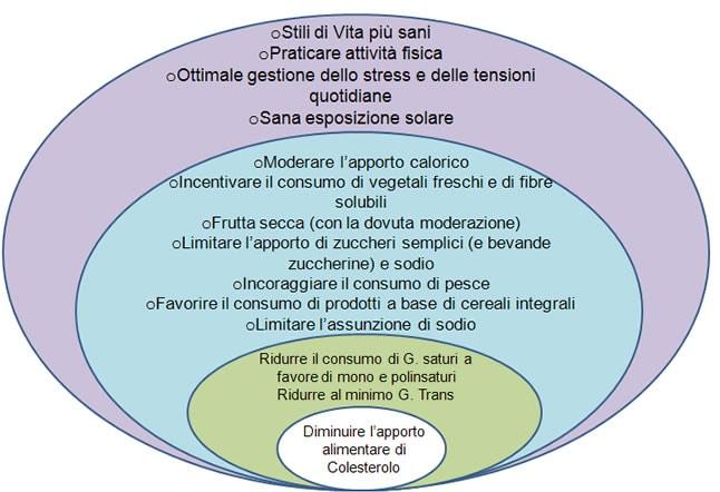 esempio dieta per abbassare il colesterolo uomo