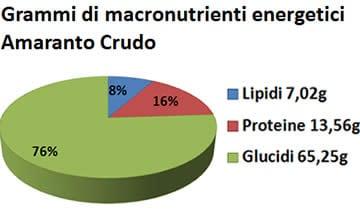 Amaranto - Valori Nutrizionali