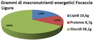 Focaccia LigureValori Nutrizionali