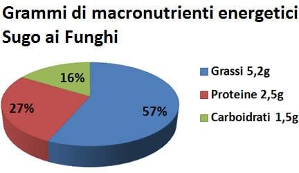 sugo ai funghi valori nutrizionali