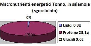 Valori nutrizionali Tonno, in salamoia