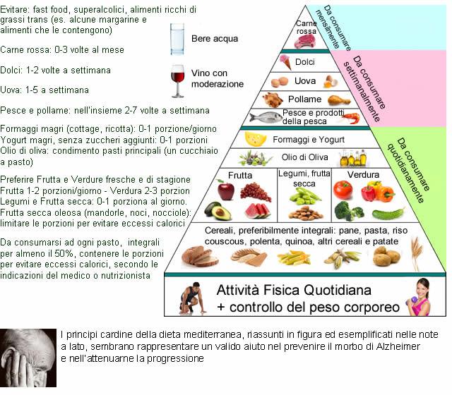 Dieta Mediterranea - Contro l'Alzheimer