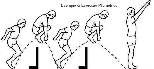 Esercizio pliometrico