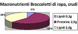 Valori Nutrizionali Broccoletti di Rapa