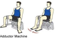 Prevenire Gli Infortuni Ai Muscoli Dell 39 Interno Coscia