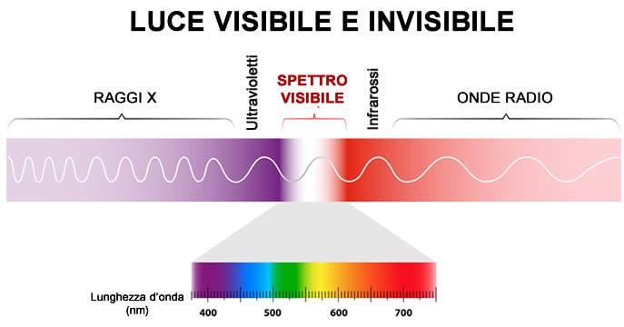 Luce visibile invisibile