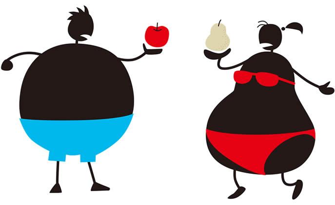 obesità androide e ginoide