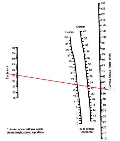 plicometria grafico