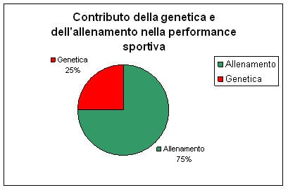 genetica sport