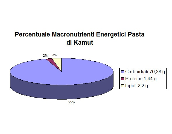 https://www.my-personaltrainer.it/imgs/2018/01/04/percentuale-macronutrienti-energetici-pasta-di-kamut-orig.jpeg