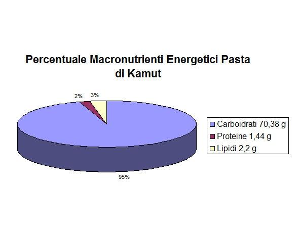 http://www.my-personaltrainer.it/imgs/2018/01/04/percentuale-macronutrienti-energetici-pasta-di-kamut-orig.jpeg