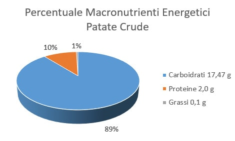 http://www.my-personaltrainer.it/imgs/2018/01/08/percentuale-macronutrienti-energetici-patate-crude-orig.jpeg