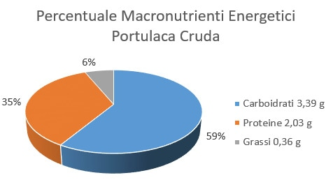 http://www.my-personaltrainer.it/imgs/2018/01/09/percentuale-macronutrienti-energetici-portulaca-cruda-orig.jpeg
