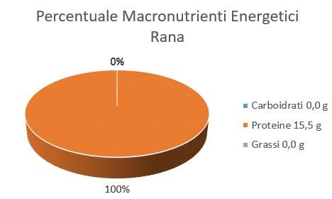 http://www.my-personaltrainer.it/imgs/2018/01/17/percentuale-macronutrienti-energetici-rana-orig.jpeg