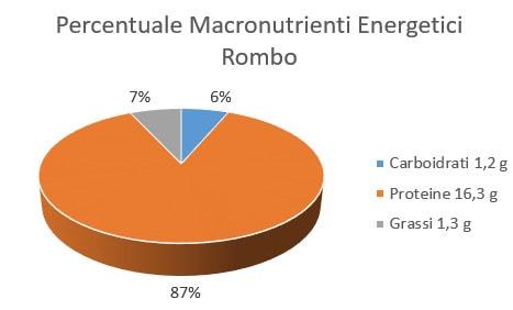 http://www.my-personaltrainer.it/imgs/2018/01/19/percentuale-macronutrienti-energetici-rombo-orig.jpeg