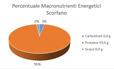 http://www.my-personaltrainer.it/imgs/2018/01/24/percentuale-macronutrienti-energetici-scorfano-orig.jpeg