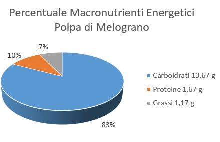 http://www.my-personaltrainer.it/imgs/2018/01/26/percentuale-macronutrienti-energetici-melograno-orig.jpeg