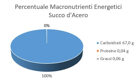 https://www.my-personaltrainer.it/imgs/2018/02/01/percentuale-macronutrienti-energetici-succo-d-acero-orig.jpeg