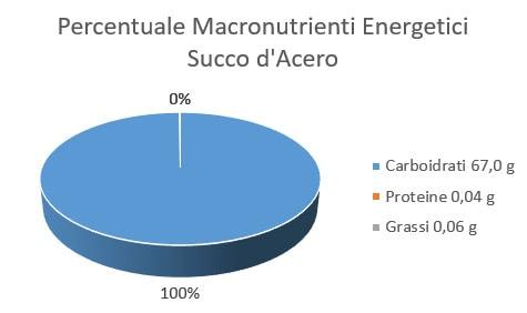 http://www.my-personaltrainer.it/imgs/2018/02/01/percentuale-macronutrienti-energetici-succo-d-acero-orig.jpeg