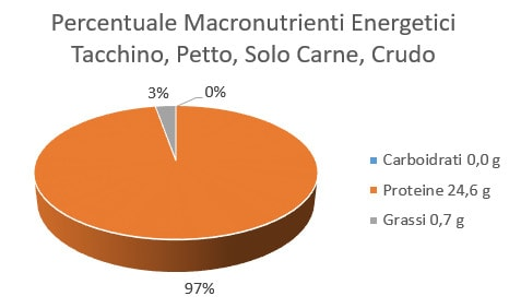 http://www.my-personaltrainer.it/imgs/2018/02/02/percentuale-macronutrienti-energetici-tacchino-petto-solo-carne-crudo-orig.jpeg