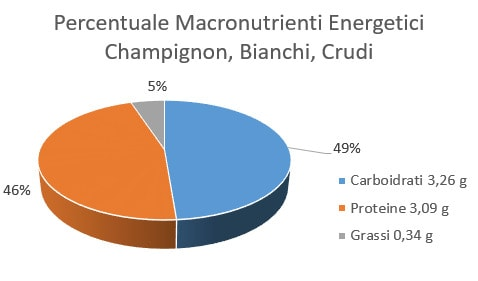 https://www.my-personaltrainer.it/imgs/2018/02/14/percentuale-macronutrienti-energetici-champignon-bianchi-crudi-orig.jpeg