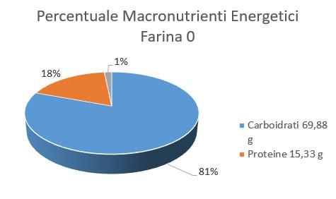 http://www.my-personaltrainer.it/imgs/2018/02/17/percentuale-macronutrienti-energetici-farina-0-orig.jpeg