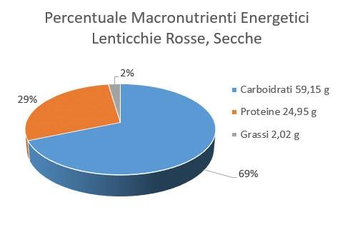 https://www.my-personaltrainer.it/imgs/2018/02/21/percentuale-macronutrienti-energetici-lenticchie-rosse-secche-orig.jpeg