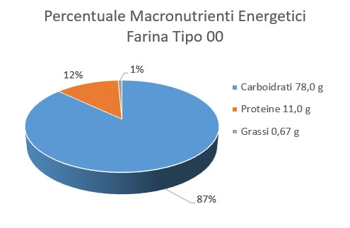 http://www.my-personaltrainer.it/imgs/2018/02/28/percentuale-macronutrienti-energetici-farina-00-orig.jpeg