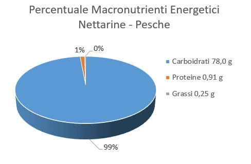 https://www.my-personaltrainer.it/imgs/2018/04/05/percentuale-macronutrienti-energetici-netterine---pesche-orig.jpeg