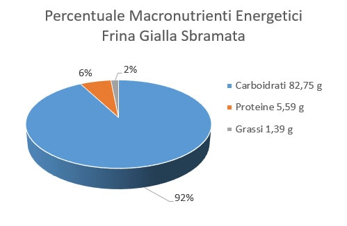https://www.my-personaltrainer.it/imgs/2018/04/16/percentuale-macronutrienti-energetici-farina-gialla-sbramata-orig.jpeg