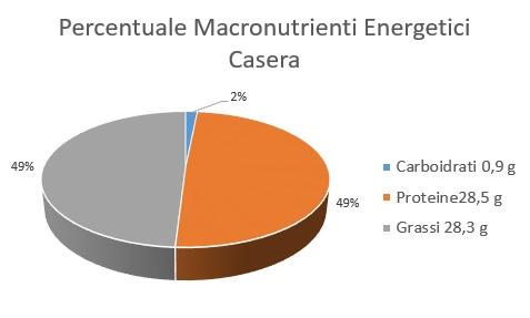 Percentuale Macronutrienti Energetici Casera