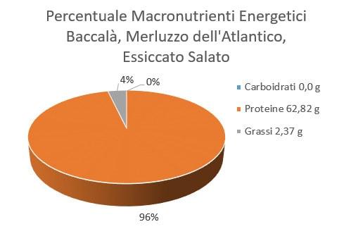 Baccalà, merluzzo dell'atlantico, essiccato e salato