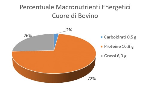 https://www.my-personaltrainer.it/imgs/2018/05/06/percentuale-macronutrienti-energetici-cuore-di-bovino-orig.jpeg