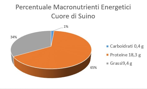 http://www.my-personaltrainer.it/imgs/2018/05/06/percentuale-macronutrienti-energetici-cuore-di-suino-orig.jpeg
