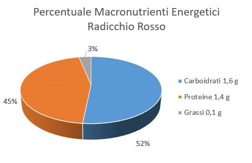 Percentuale Macronutrienti Energetici Radicchio di Verona