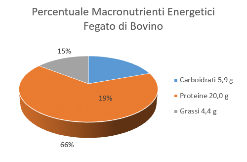 Percentuale Macronutrienti Energetici Fegato di Bovino