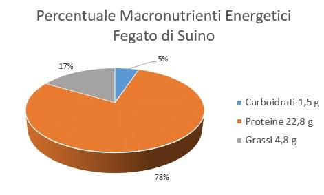 https://www.my-personaltrainer.it/imgs/2018/05/23/percentuale-macronutrienti-energetici-fegato-di-suino-orig.png