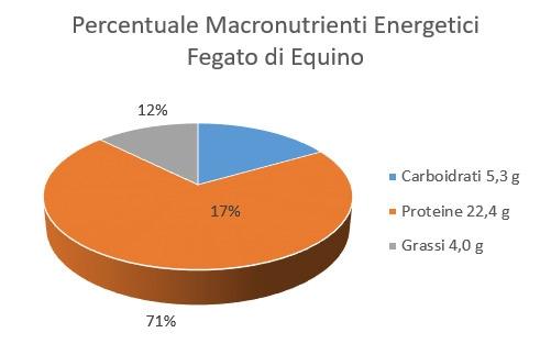 https://www.my-personaltrainer.it/imgs/2018/05/24/percentuale-macronutrienti-energetici-fegato-di-equino-orig.jpeg