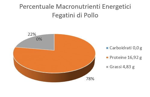 https://www.my-personaltrainer.it/imgs/2018/06/06/percentuale-macronutrienti-energetici-fegatini-di-pollo-orig.png