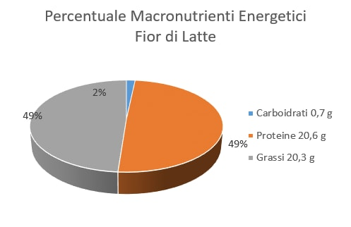 https://www.my-personaltrainer.it/imgs/2018/06/08/percentuale-macronutrienti-energetici-fior-di-latte-orig.png