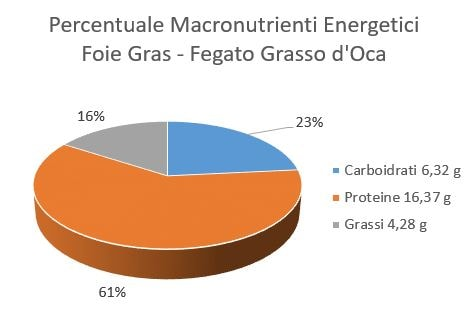 https://www.my-personaltrainer.it/imgs/2018/06/12/percentuale-macronutrienti-energetici-fegato-grasso-d-oca-orig.jpeg