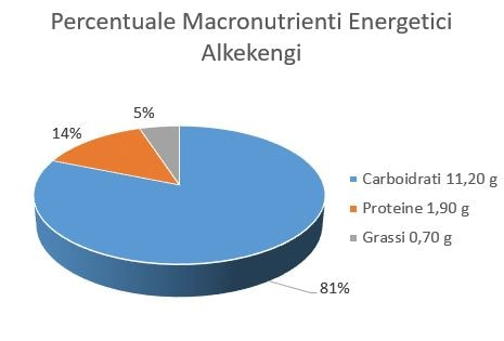 https://www.my-personaltrainer.it/imgs/2018/06/15/percentuale-macronutrienti-energetici-alkekengi-orig.jpeg