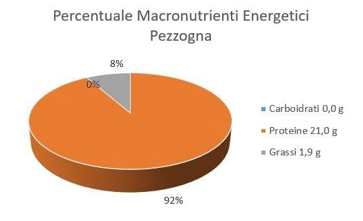 https://www.my-personaltrainer.it/imgs/2018/06/17/percentuale-macronutrienti-energetici-pezzogna-orig.jpeg