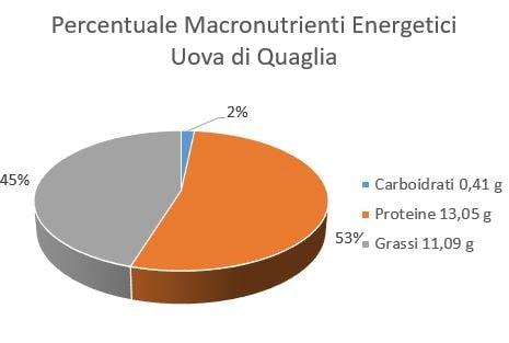 https://www.my-personaltrainer.it/imgs/2018/06/19/percentuale-macronutrienti-energetici-uova-di-quaglia-orig.jpeg