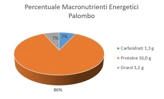 https://www.my-personaltrainer.it/imgs/2018/06/22/percentuale-macronutrienti-energetici-palombo-orig.jpeg
