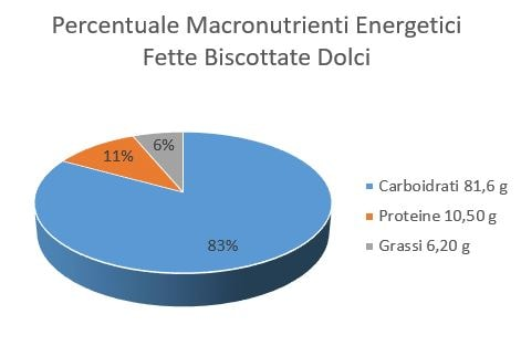 https://www.my-personaltrainer.it/imgs/2018/06/25/percentuale-macronutrienti-energetici-fette-biscottate-dolci-orig.jpeg