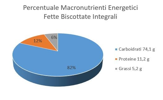 https://www.my-personaltrainer.it/imgs/2018/06/25/percentuale-macronutrienti-energetici-fette-biscottate-integrali-orig.jpeg